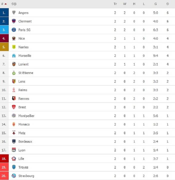 Bảng xếp hạng mới nhất của giải Ligue1 2021-2022